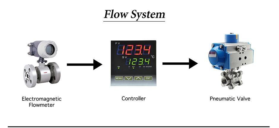 Flow-system