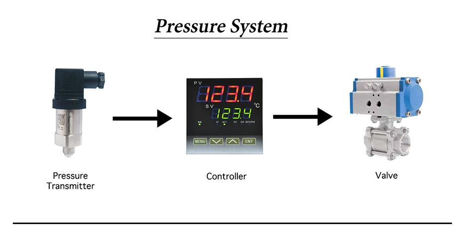 Pressure-system